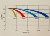 赛耐克电池循环寿命曲线
